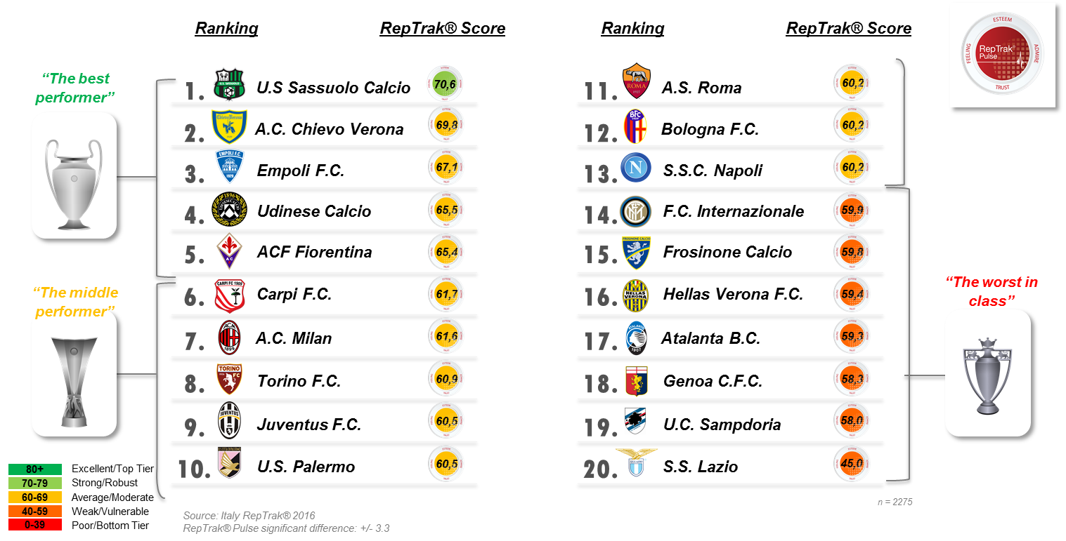 classificaclubseriea