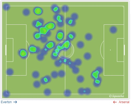 Ozil heatmap vs Everton