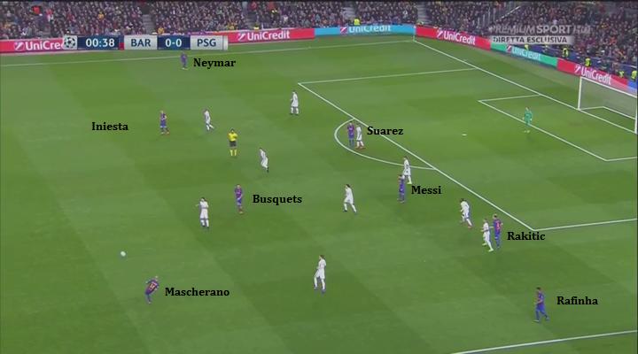 Fin dall'inizio della partita si capisce quale sarà il copione tattico: a fronte di 11 giocatori del Psg dietro la linea della palla a fare densità, il Barça oppone otto uomini che, in fase di possesso, si dividono tutte le zone di campo della trequarti offensiva. Mascherano è il primo ad avviare l'azione, uno tra Busquets, Iniesta e Rakitic si preoccupa di attaccare lo spazio alle spalle di Messi (mentre gli altri due gestiscono la circolazione del pallone), Neymar e Rafinha stanno altissimi sulla stessa linea di Suarez pronti a sfruttare il cambio di campo e/o a creare la superiorità numerica sugli esterni