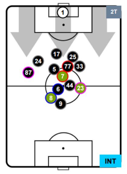 Le posizioni medie in fase di possesso contro la Juventus, nella gara di ritorno. Fino all'ingresso di Kondogbia, centrocampo e attacco erano troppo scollegati